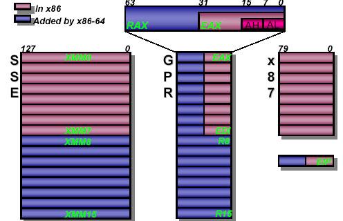 CPU : 什么是64位技术 - 广阔天地 - 中老年人学电脑博客